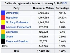 ca-voters